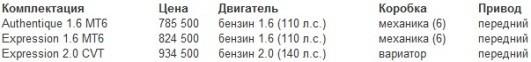 Renault Scenic 2012 в России цены