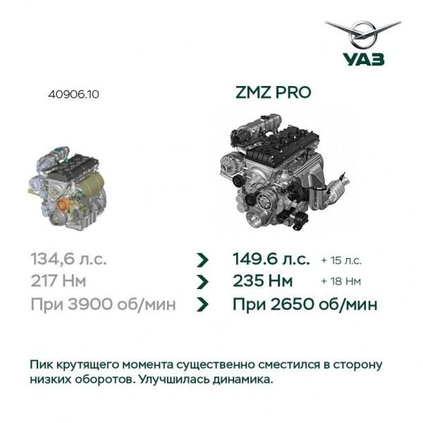 характеристики УАЗ Патриот 2019