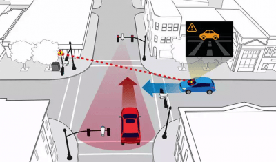 Технология Smart Intersection